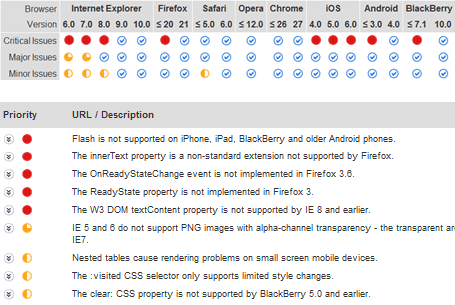SortSite Dashboard Report